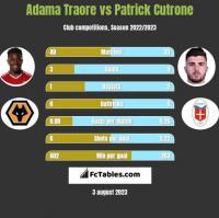 Adama Traore vs Patrick Cutrone h2h player stats