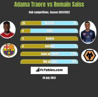 Adama Traore vs Romain Saiss h2h player stats