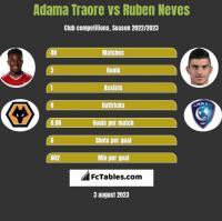 Adama Traore vs Ruben Neves h2h player stats