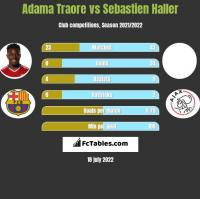Adama Traore vs Sebastien Haller h2h player stats