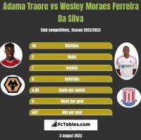 Adama Traore vs Wesley Moraes Ferreira Da Silva h2h player stats