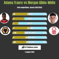 Adama Traore vs Morgan Gibbs-White h2h player stats