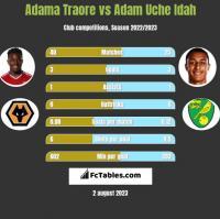 Adama Traore vs Adam Uche Idah h2h player stats