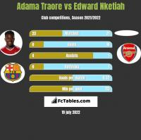 Adama Traore vs Edward Nketiah h2h player stats