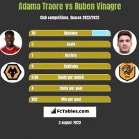 Adama Traore vs Ruben Vinagre h2h player stats
