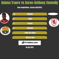Adama Traore vs Aaron-Anthony Connolly h2h player stats