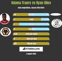 Adama Traore vs Ryan Giles h2h player stats