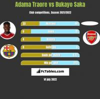 Adama Traore vs Bukayo Saka h2h player stats