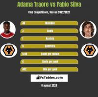 Adama Traore vs Fabio Silva h2h player stats