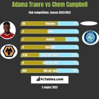 Adama Traore vs Chem Campbell h2h player stats