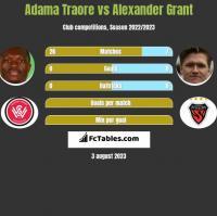 Adama Traore vs Alexander Grant h2h player stats