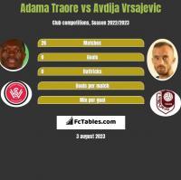 Adama Traore vs Avdija Vrsajevic h2h player stats