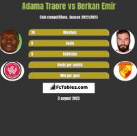 Adama Traore vs Berkan Emir h2h player stats