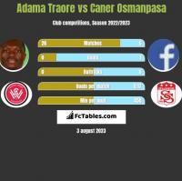 Adama Traore vs Caner Osmanpasa h2h player stats