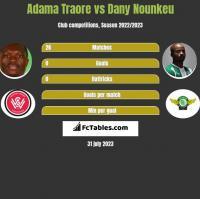 Adama Traore vs Dany Nounkeu h2h player stats
