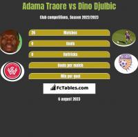 Adama Traore vs Dino Djulbic h2h player stats