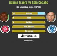 Adama Traore vs Edin Cocalic h2h player stats