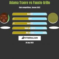 Adama Traore vs Fausto Grillo h2h player stats
