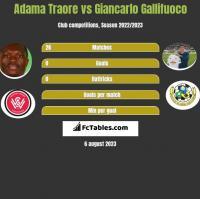 Adama Traore vs Giancarlo Gallifuoco h2h player stats