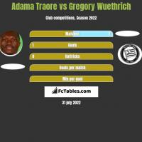 Adama Traore vs Gregory Wuethrich h2h player stats