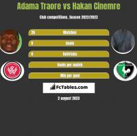 Adama Traore vs Hakan Cinemre h2h player stats