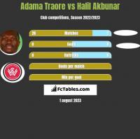 Adama Traore vs Halil Akbunar h2h player stats