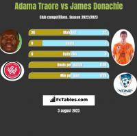 Adama Traore vs James Donachie h2h player stats