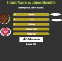 Adama Traore vs James Meredith h2h player stats
