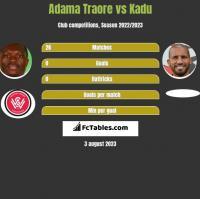 Adama Traore vs Kadu h2h player stats