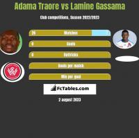 Adama Traore vs Lamine Gassama h2h player stats