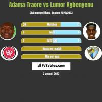 Adama Traore vs Lumor Agbenyenu h2h player stats