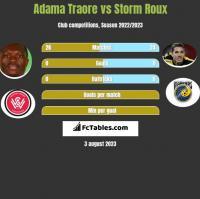 Adama Traore vs Storm Roux h2h player stats