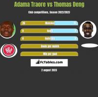 Adama Traore vs Thomas Deng h2h player stats