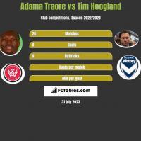 Adama Traore vs Tim Hoogland h2h player stats