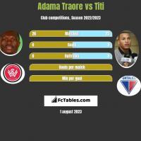 Adama Traore vs Titi h2h player stats