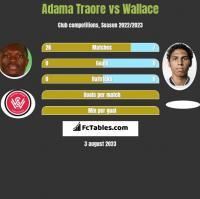 Adama Traore vs Wallace h2h player stats