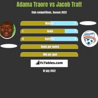 Adama Traore vs Jacob Tratt h2h player stats