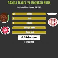 Adama Traore vs Dogukan Nelik h2h player stats