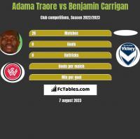 Adama Traore vs Benjamin Carrigan h2h player stats
