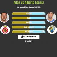 Aday vs Alberto Escasi h2h player stats