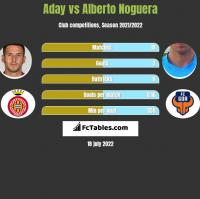 Aday vs Alberto Noguera h2h player stats
