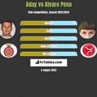Aday vs Alvaro Pena h2h player stats