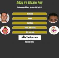 Aday vs Alvaro Rey h2h player stats