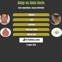 Aday vs Ante Corić h2h player stats