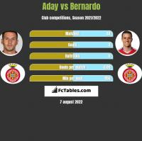 Aday vs Bernardo h2h player stats