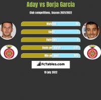 Aday vs Borja Garcia h2h player stats
