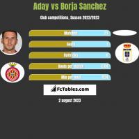 Aday vs Borja Sanchez h2h player stats