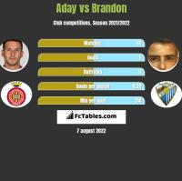 Aday vs Brandon h2h player stats