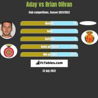 Aday vs Brian Olivan h2h player stats