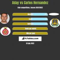 Aday vs Carlos Hernandez h2h player stats